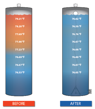 storage-tank-tower-water-mixing-system-results
